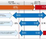 住宅にかかる消費税の新税率適用時期  /  富士・富士宮・三島のフジモクの家